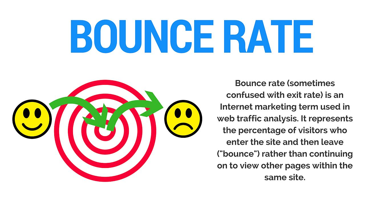 What Your Sites Bounce Rate Can Teach You